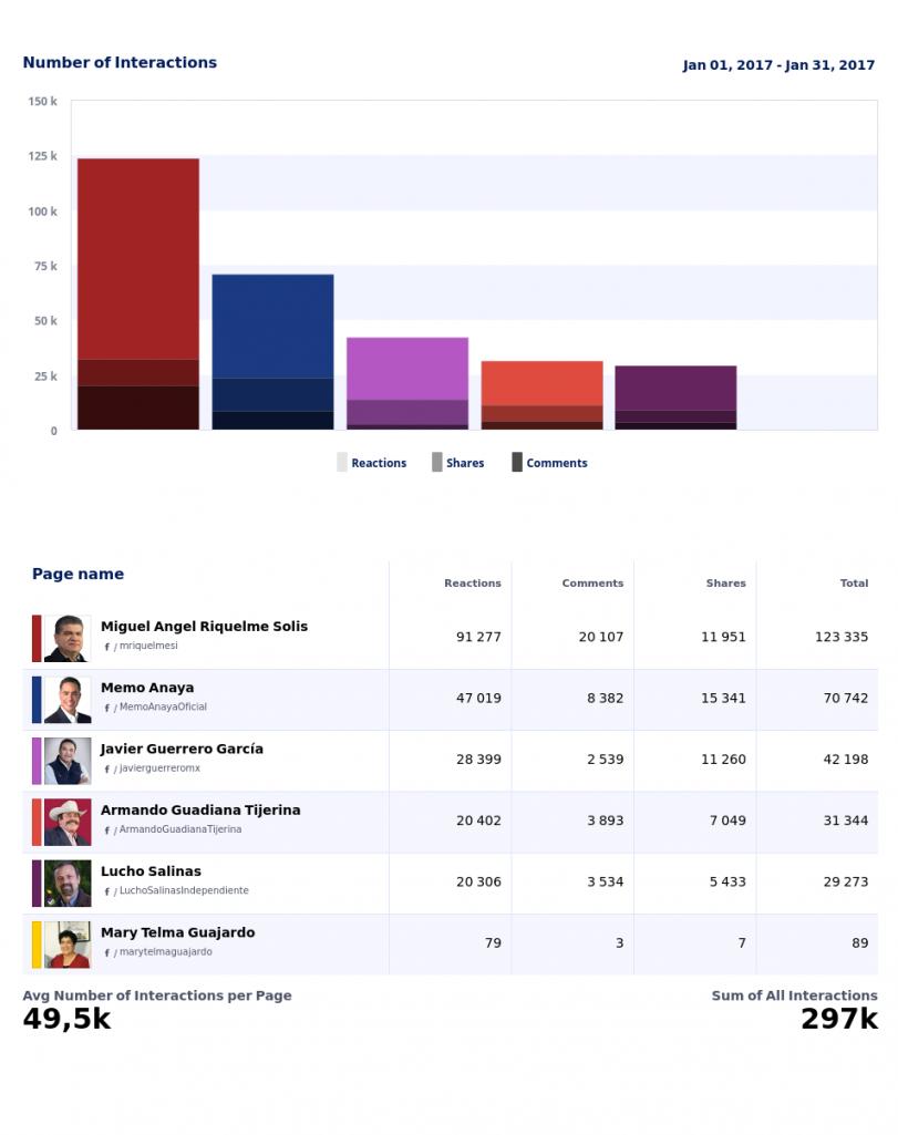 18 Riquelme, en enero el más influyente en Facebook 1